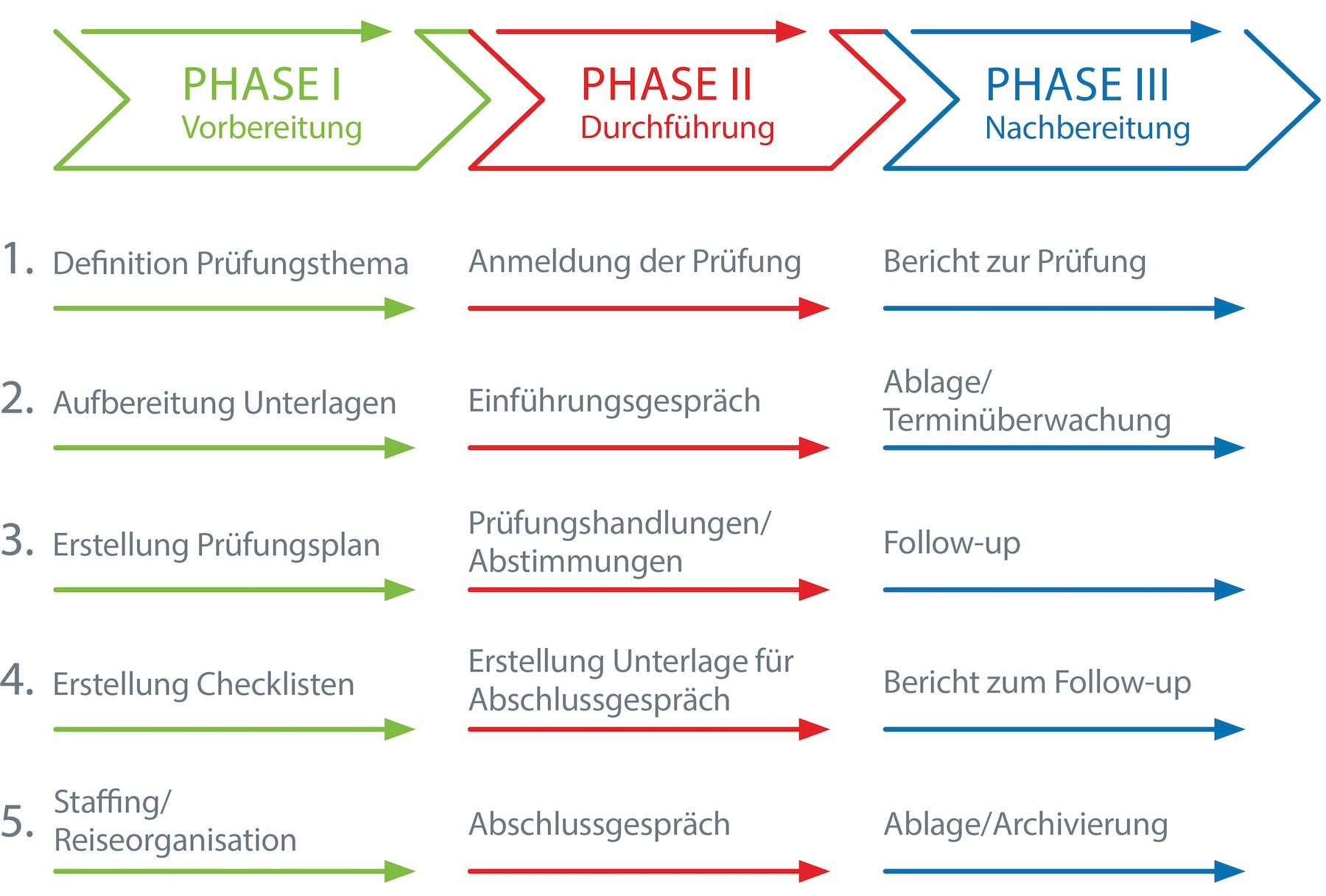 Großartig Musterprüfung Checkliste Vorlage Ideen - FORTSETZUNG ...